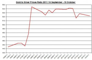 Ratio Gold price forecast & silver prices outlook 2011 October 11
