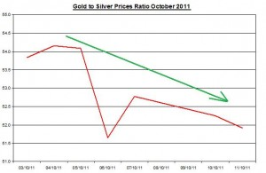 Ratio Gold price forecast &amp; silver prices outlook 2011 October 12