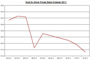 Ratio Gold price forecast & silver prices outlook 2011 October 13