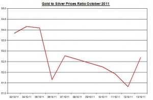 Ratio Gold price forecast &amp; silver prices outlook 2011 October 14
