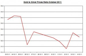 Ratio Gold price forecast & silver prices outlook 2011 October 17
