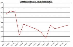 Ratio Gold price forecast & silver prices outlook 2011 October 18