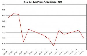 Ratio Gold price forecast & silver prices outlook 2011 October 19