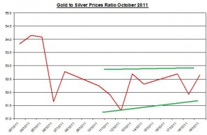 Ratio Gold price forecast & silver prices outlook 2011 October 20