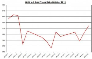 Ratio Gold price forecast & silver prices outlook 2011 October 21