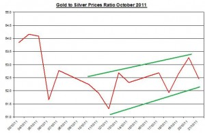 Ratio Gold price forecast & silver prices outlook 2011 October 24