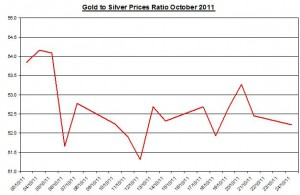 Ratio Gold price forecast & silver prices outlook 2011 October 25