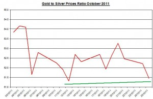 Ratio Gold price forecast & silver prices outlook 2011 October 26