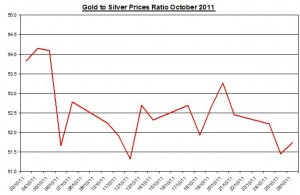 Ratio Gold price forecast & silver prices outlook 2011 October 27
