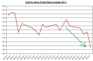 Ratio Gold price forecast & silver prices outlook 2011 October 28