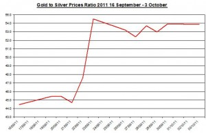 Ratio Gold price forecast & silver prices outlook 2011 October 4