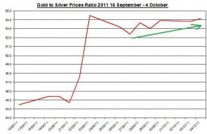 Ratio Gold price forecast & silver prices outlook 2011 October 5