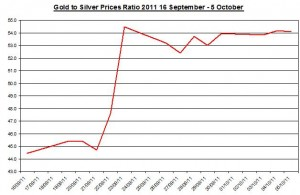 Ratio Gold price forecast & silver prices outlook 2011 October 6
