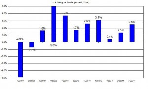 U.S. GDP 2011 Q3 update 2009-2011 US GDP second Q2011 (percent) OCTOBER 2011