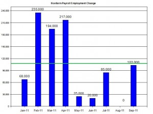 U.S. Nonfarm payroll employment up to September  2011 October 7