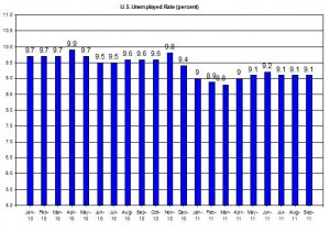 U.S. Unemployed Rate (percent) October 7 2011