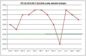 U.S. inflation September 2011 Rate (percent) October 19 2011
