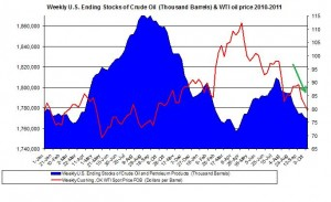 Weekly U.S. Ending Stocks Crude Oil and WTI spot oil price 2011 October 14