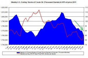 Weekly U.S. Ending Stocks Crude Oil and WTI spot oil price 2011 October 20