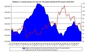 Weekly U.S. Ending Stocks Crude Oil and WTI spot oil price 2011 October 5