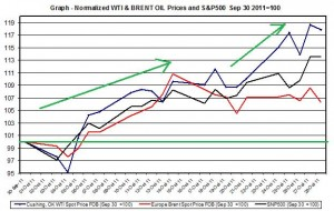 chart CRUDE OIL WTI SPOT OIL and SNP500  October 2011 October 31