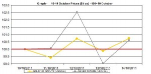 current gold price and silver prices chart   10-14 October  2011