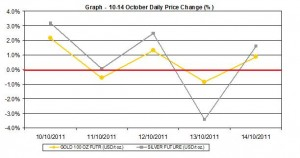 current gold price and silver prices chart  10-14 October  2011 percent change