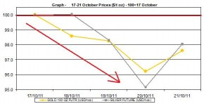 current gold price and silver prices chart   17-21 October  2011