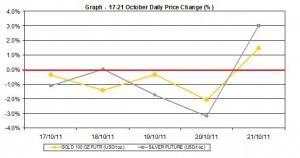 current gold price and silver prices chart  17-21 October  2011 percent change