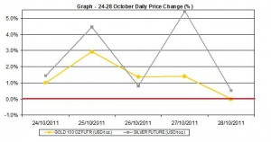 current gold price and silver prices chart  24-28 October  2011 percent change
