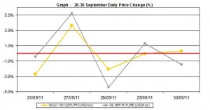 current gold price and silver prices chart 26-30 September 2011 percent change