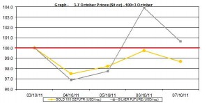 current gold price and silver prices chart   3-7 October  2011