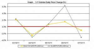 current gold price and silver prices chart  3-7 October  2011 percent change