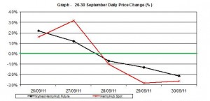 natural gas SPOT price chart - percent change Henry Hub  26-30 September 2011