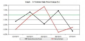 natural gas SPOT price chart - percent change Henry Hub   3-7 October  2011