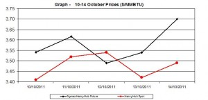 natural gas price Henry Hub chart -    10-14 October 2011
