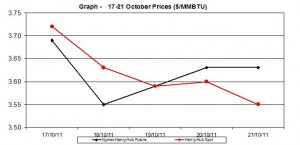natural gas price Henry Hub chart - 17-21 October 2011