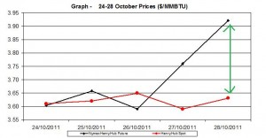 natural gas price Henry Hub chart - 24-28 October 2011