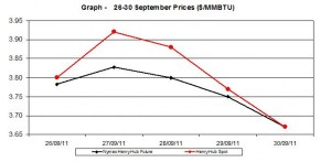 natural gas price Henry Hub chart -   26-30 September 2011