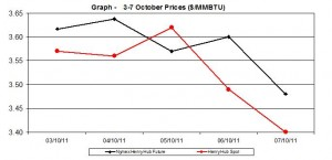natural gas price Henry Hub chart -    3-7 October 2011