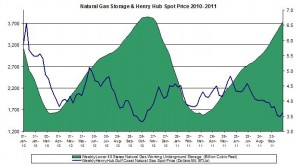 natural gas prices chart 2010  2011 (Henry Hub Natural Gas storage 2011 October 27