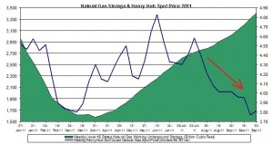 natural gas prices chart 2011 (Henry Hub Natural Gas storage 2011 October 7