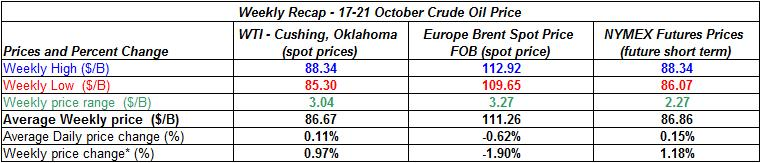 table crude spot oil prices - 17-21 October 2011