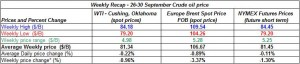 table crude spot oil prices - 26-30 September  2011