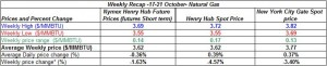 table natural gas spot price Henry Hub - 17-21 October  2011