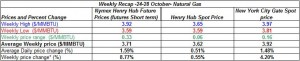 table natural gas spot price Henry Hub - 24-28 October  2011