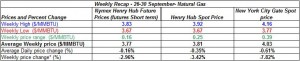 table natural gas spot price Henry Hub -  26-30 September 2011