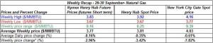 table natural gas spot price Henry Hub -  26-30 September 2011