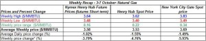 table natural gas spot price Henry Hub -  3-7 October  2011