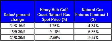 table percent change Natural gas spot price future (Henry Hub) September 2011 October 4